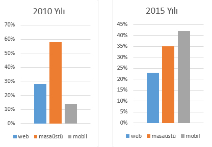 stats 2010-2015