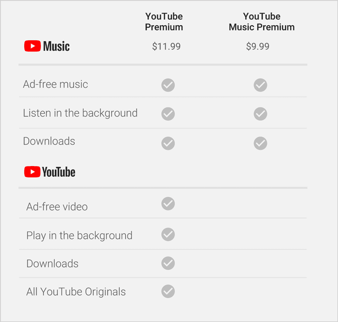 YouTube, Spotify'a Rakip Oluyor