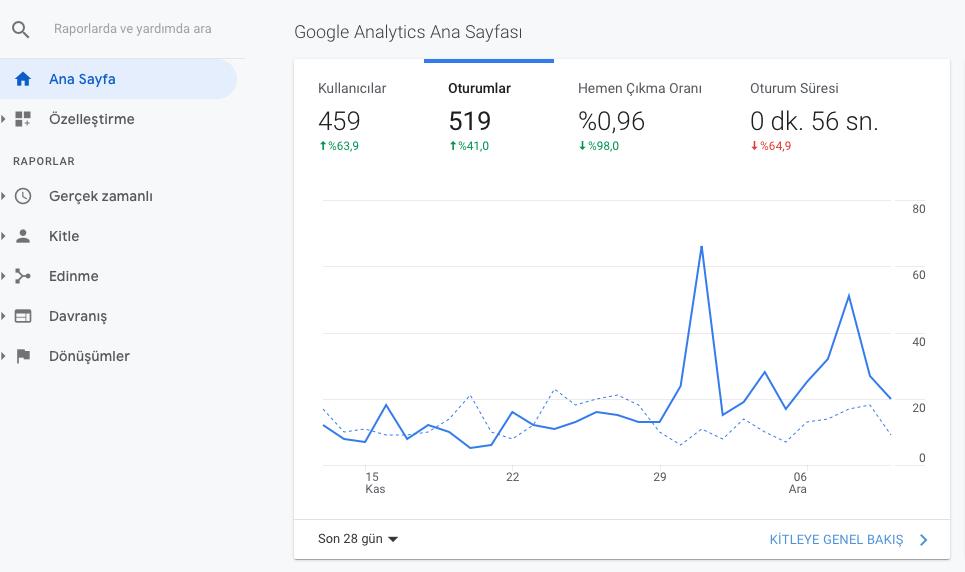 Google Analytics ücretsiz SEO ARacı