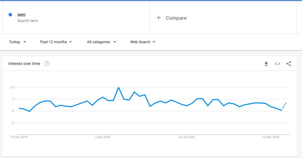 google trends seo aracı